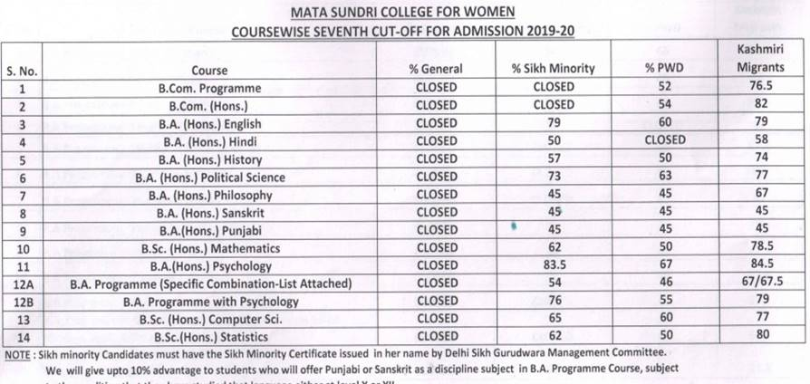 DU 7th Cut-Off List 2019 Released