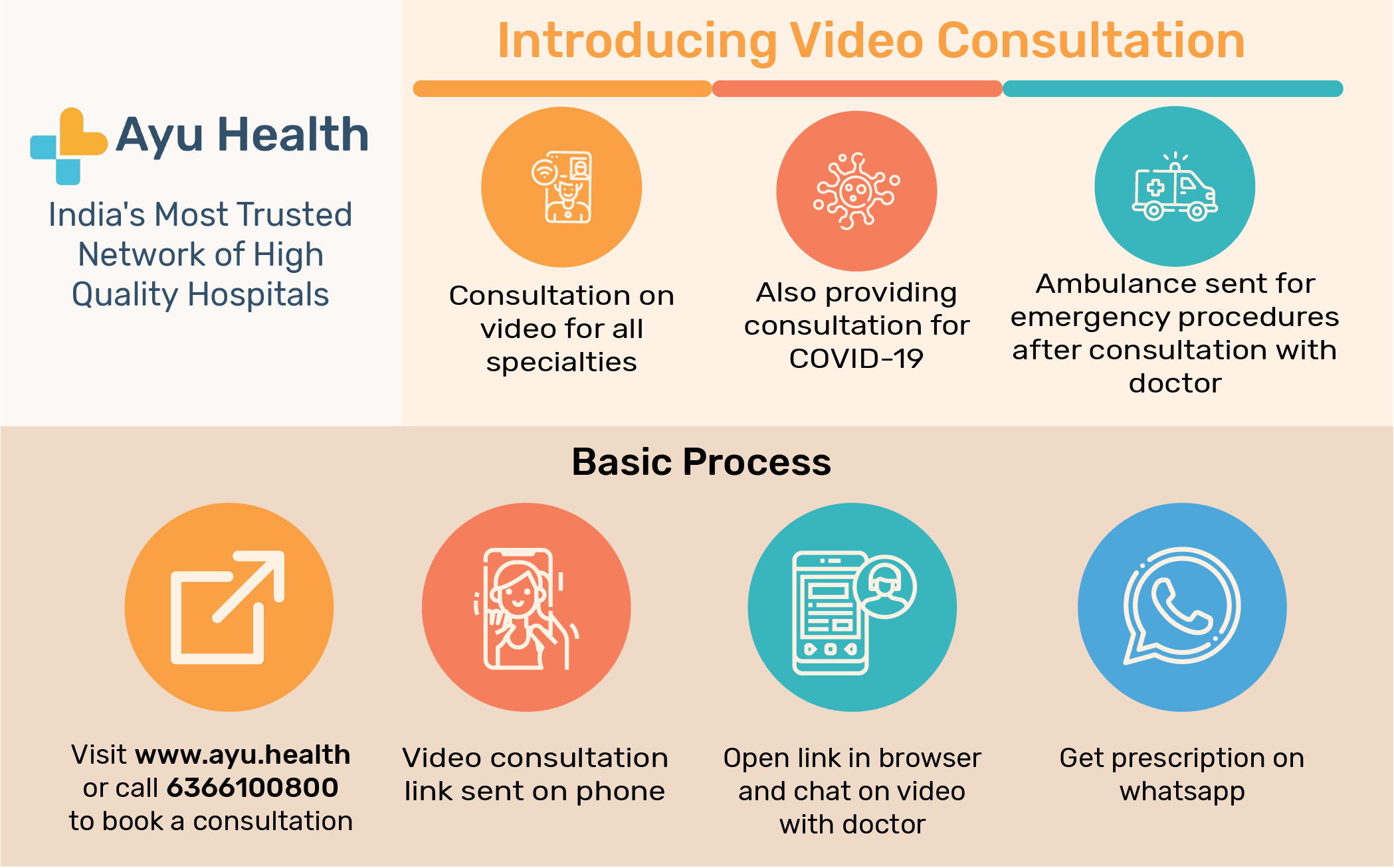 Ayu Health offers online medical consultations